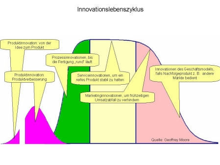 Innovationslebenszyklus-kl.jpg