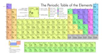 PeriodicTable-336x185