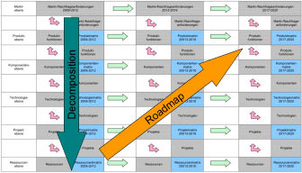 Technologie-Roadmapping