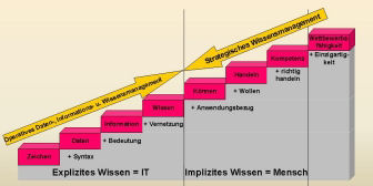 Roadmap Wissensmanagement